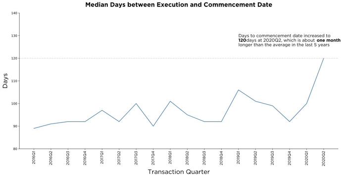 Median days between execution and commencement date